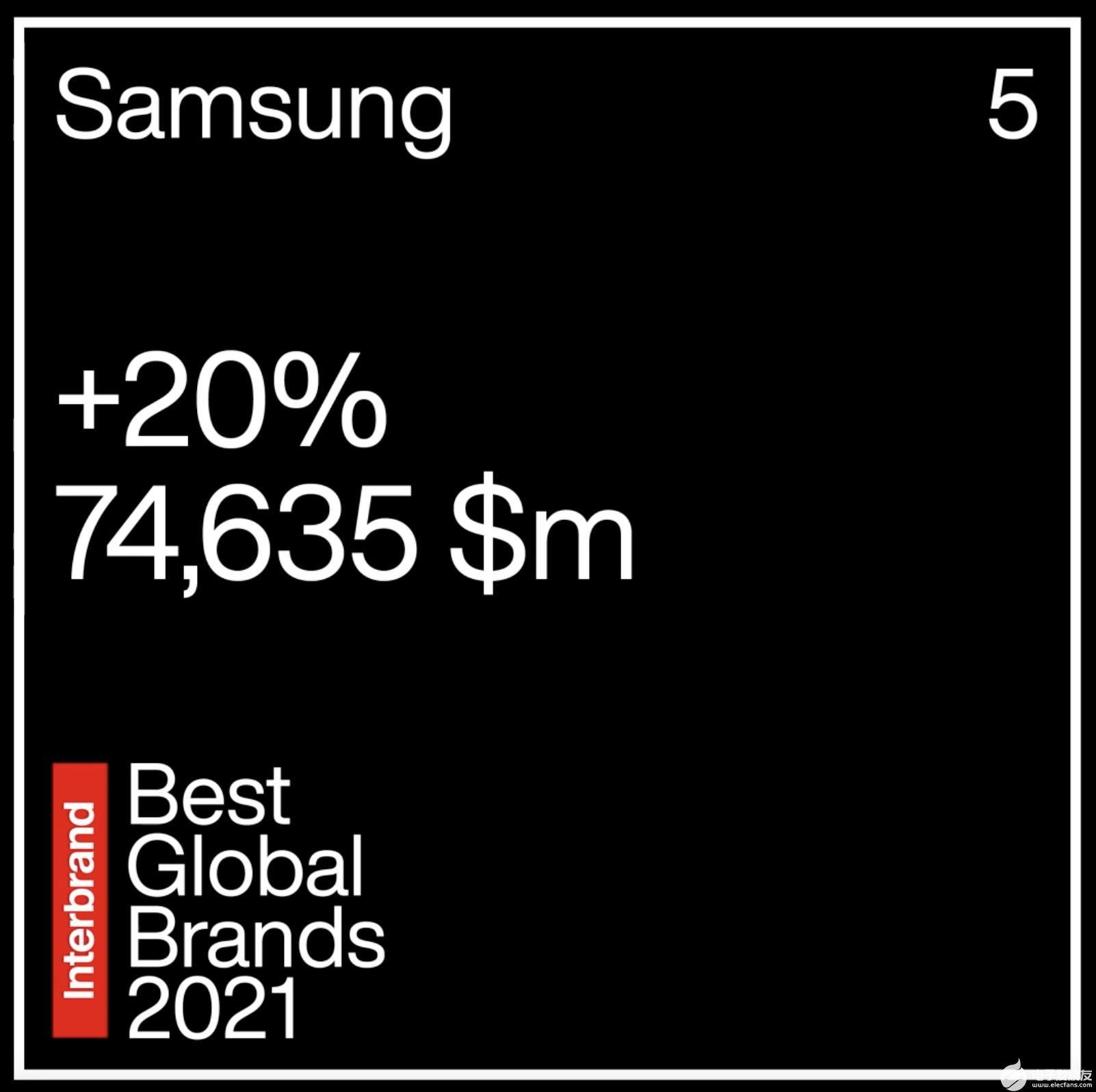 三星电子连续两年稳居Interbrand最佳品牌榜单第五