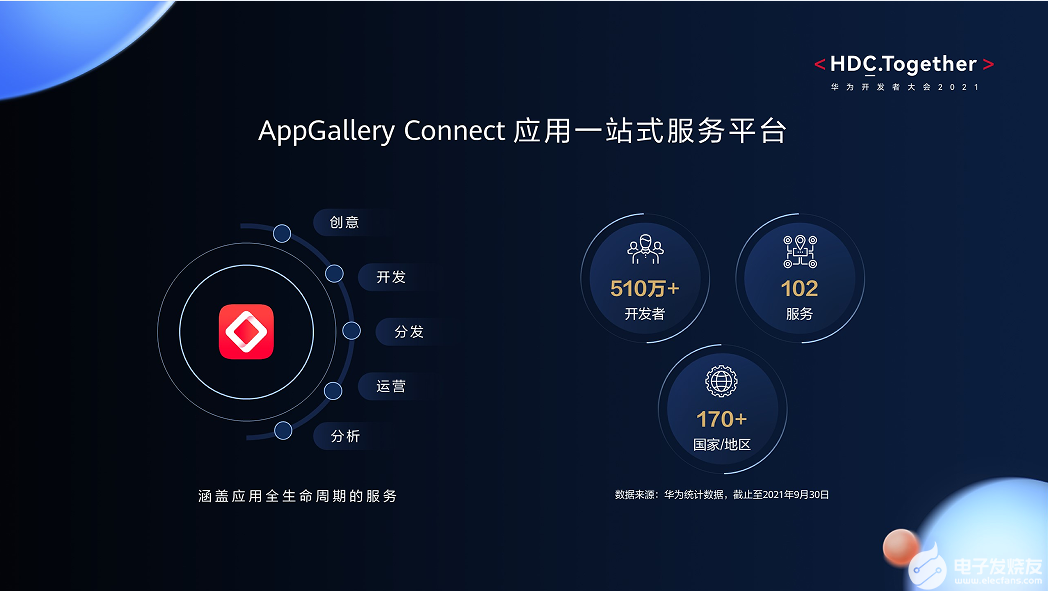 HUAWEI AppGallery Connect服务创新