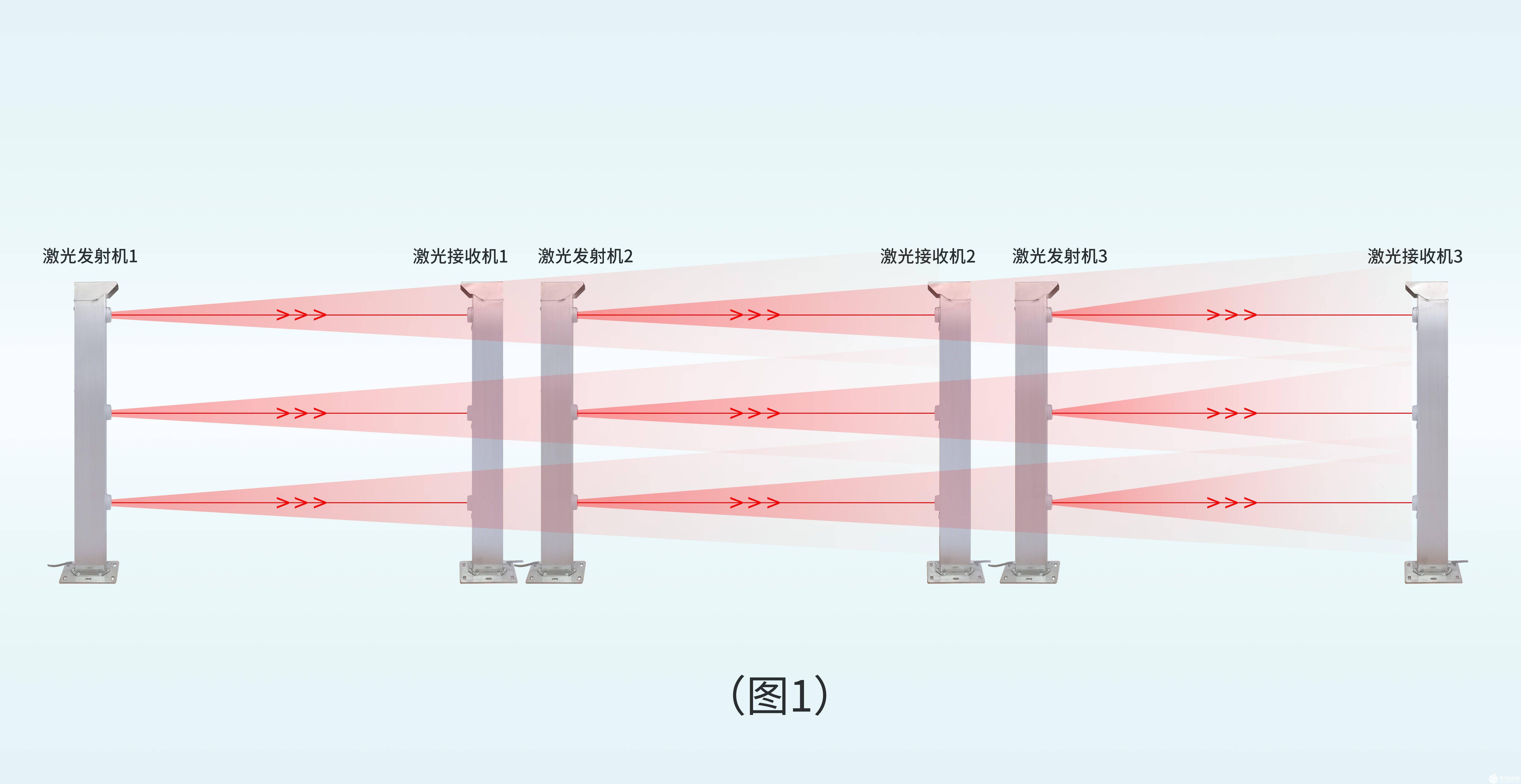 如何解决激光对射探测器在集群应用时容易被干扰和误报的问题