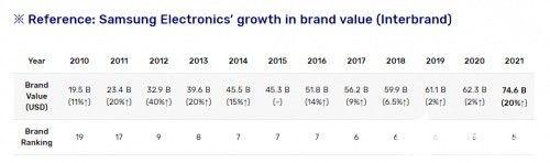 三星电子品牌价值创历史最大增幅