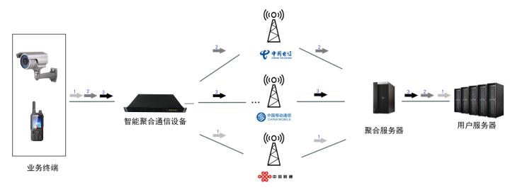 多卡聚合融合通信设备在应急行业领域应用解决方案
