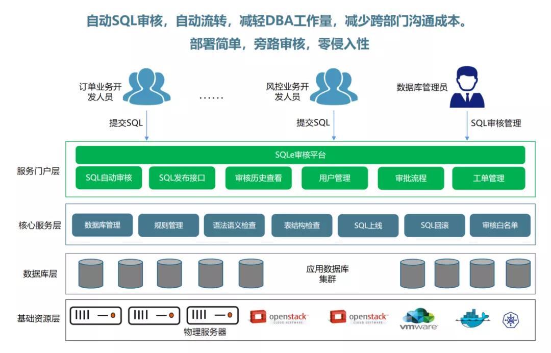 SQL审核工具SQLE分享  面向数据库使用者和管理者的SQL审核工具