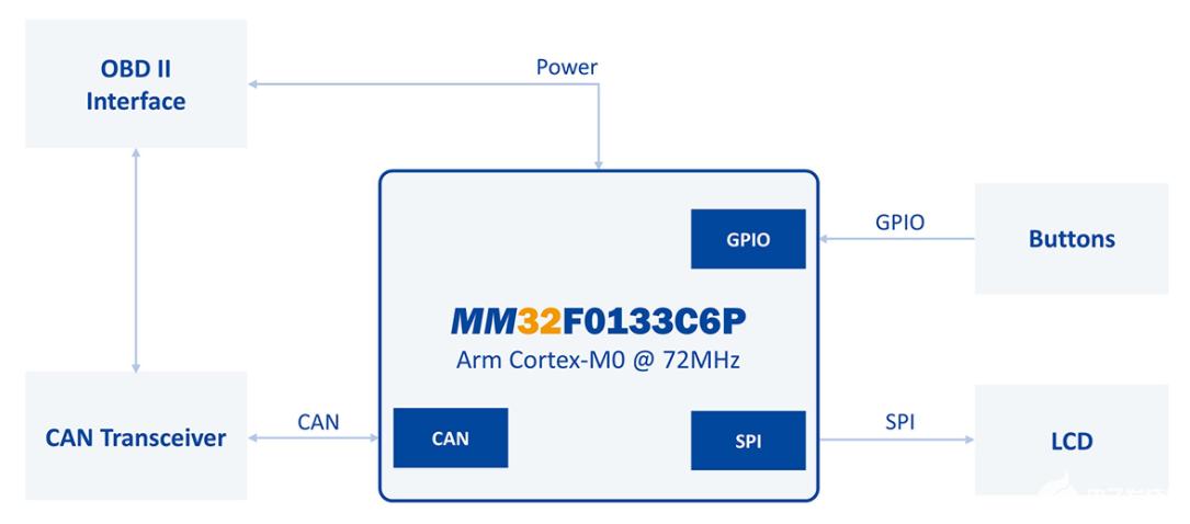 灵动微MM32F0133C6P单片机OBD诊断仪系统参考方案
