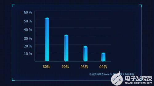 微克科技发布2021年Q3季度中国年轻人健康状况白皮书