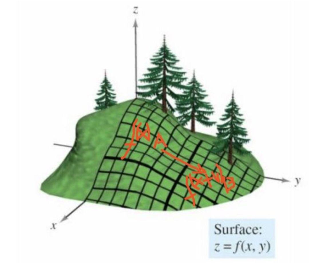 为什么梯度是函数变化最快的方向  梯度与等值面的关系