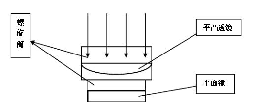 牛顿环干涉的基本原理_牛顿环干涉条纹