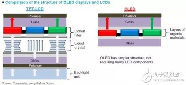 tft lcd液晶显示器的驱动原理_台铃tft液晶仪表盘