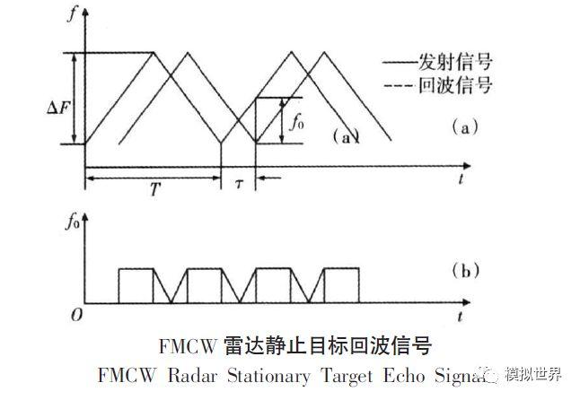 简述雷达的基本原理_雷达