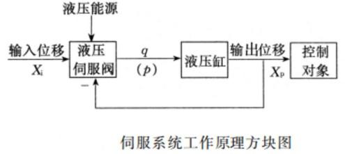 扩音系统的工作原理_扩音原理
