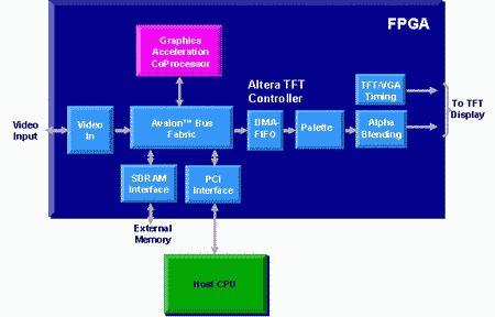 FPGA参考设计在汽车图形系统中的应用