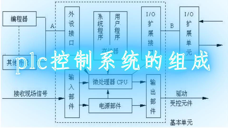 plc控制系统的组成