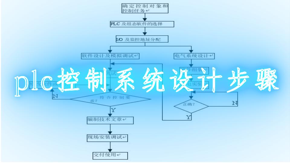 plc控制系統設計步驟