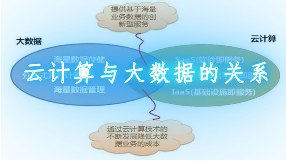 云计算与大数据的关系