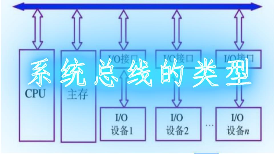 系统总线的类型