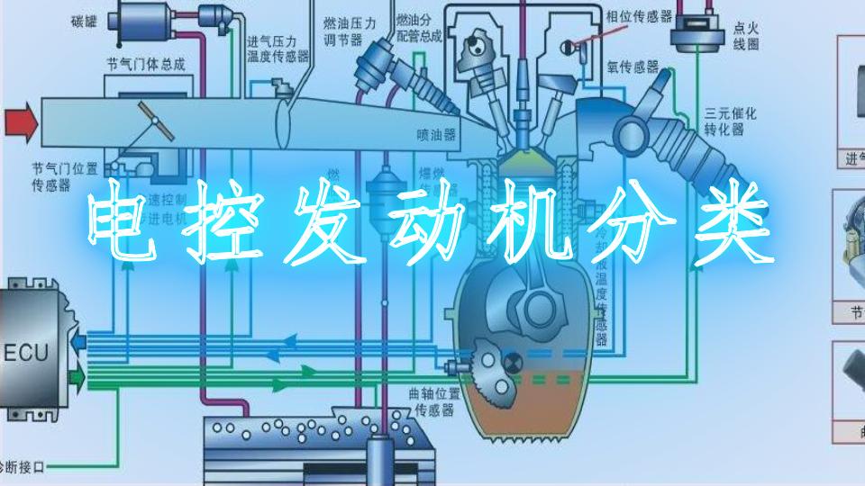 电控发动机分类