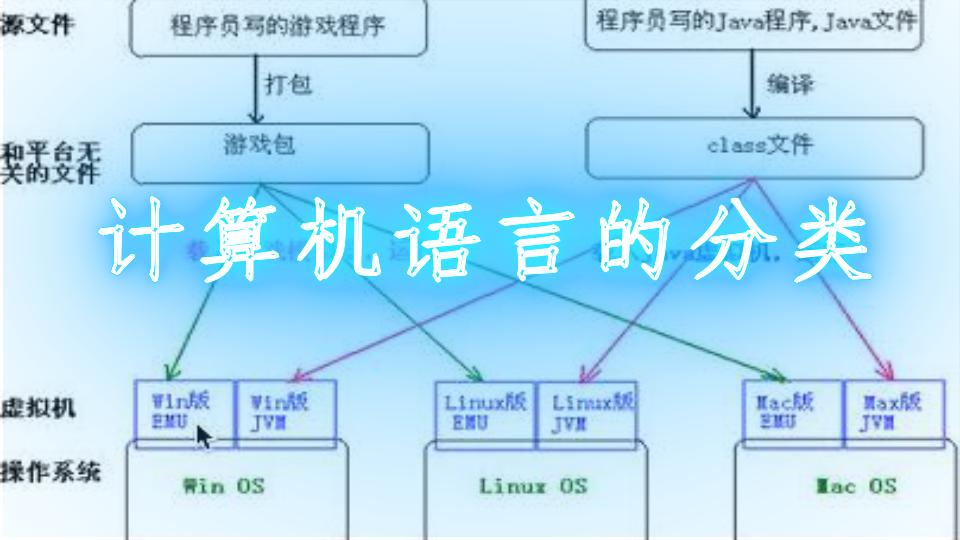 计算机语言的分类