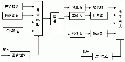 fpga的原理框图