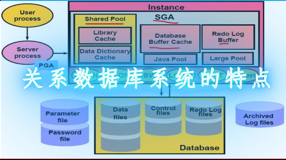 关系数据库系统的特点