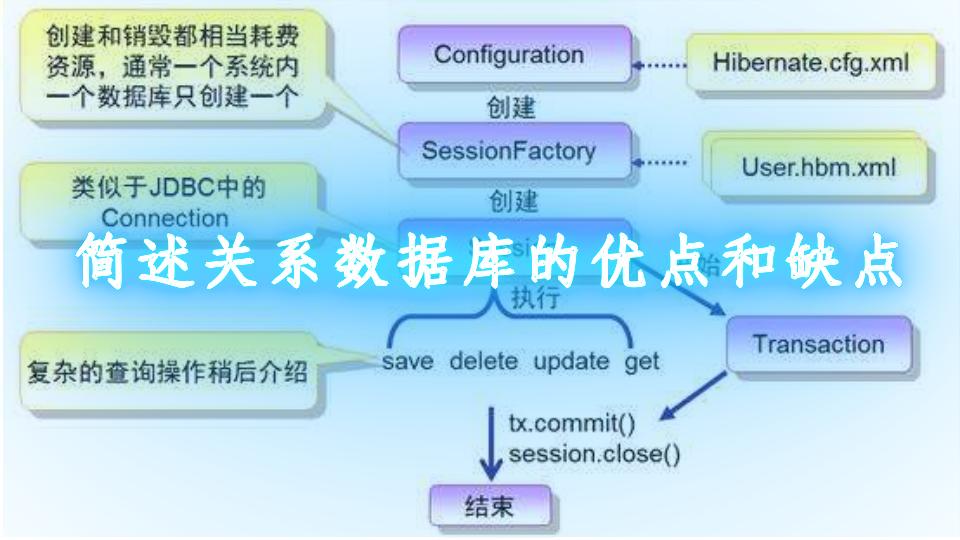 简述关系数据库的优点和缺点