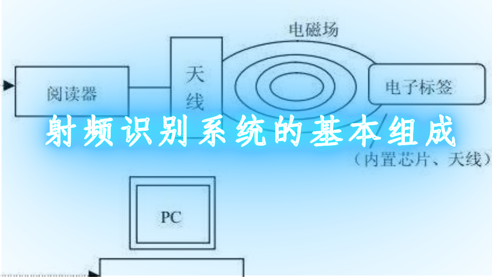 射频识别系统的基本组成