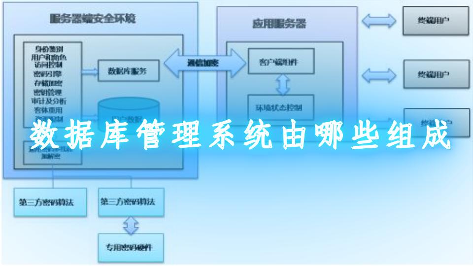 数据库管理系统由哪些组成