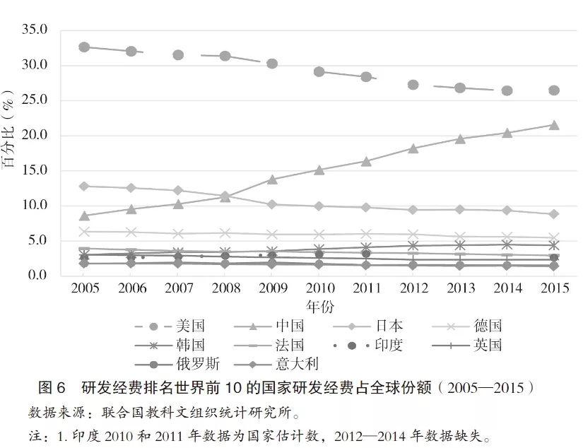 评价经济发展水平的总量指标_中国教育水平发展指标