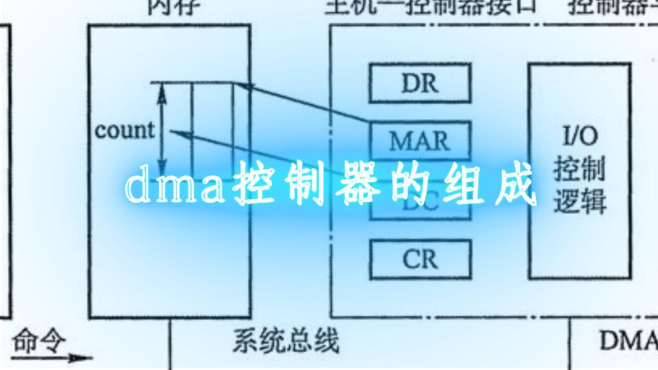 dma控制器的组成