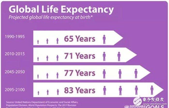 2050年人均寿命_中国人均寿命变化图