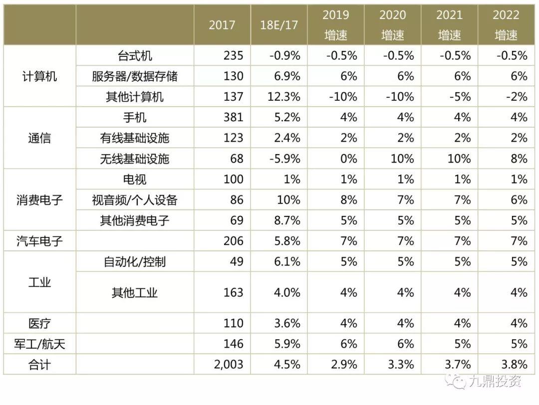 2021年全球印制电路板行业市场规模及发展前景分析 未来PCB市场仍有增长空间