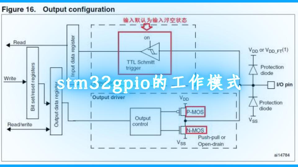 stm32gpio的工作模式