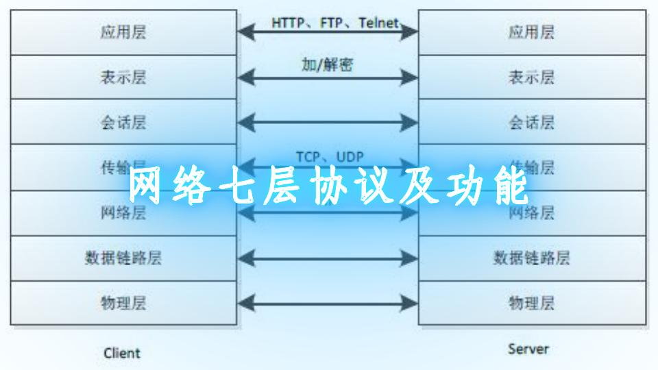 网络七层协议及功能
