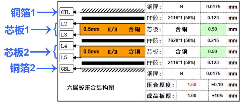 普通6层板的叠层方案示意图1