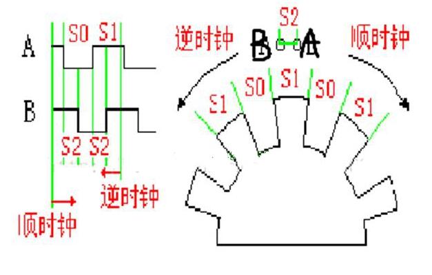 csd编码的原理_数字编码手抄报