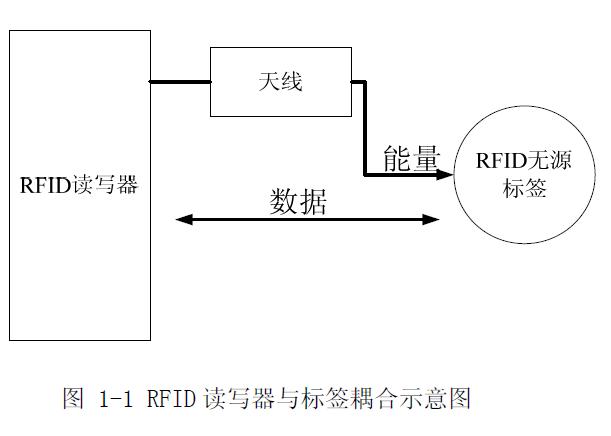 rfid手环的工作原理_rfid工作原理示意图