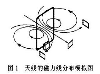 antenna天线的工作原理_天线宝宝头像
