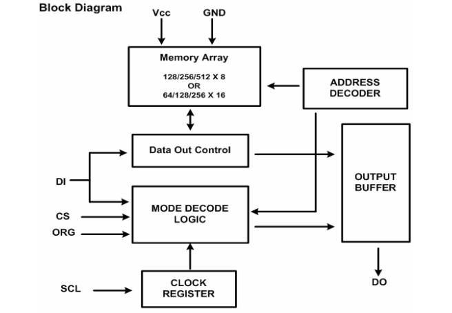 eeprom存数据的原理_大数据图片