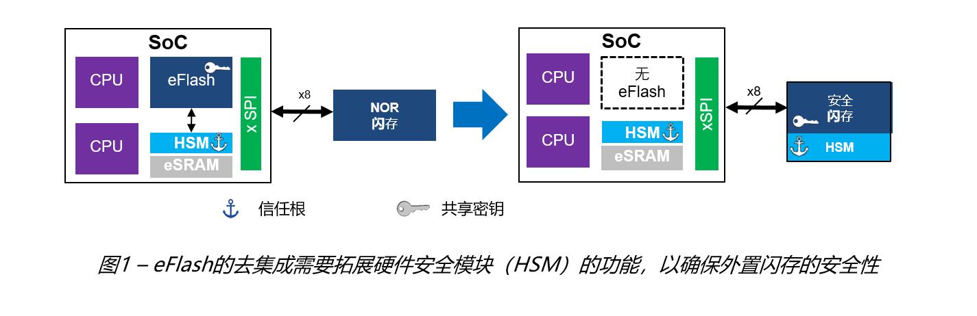 利用安全闪存保护嵌入式系统解决网联汽车和工业应用中安全问题
