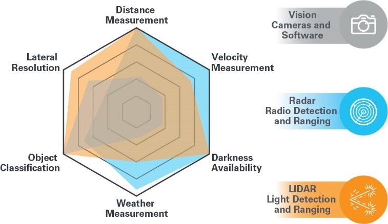 自动驾驶中与LIDAR有关的主要设计考量