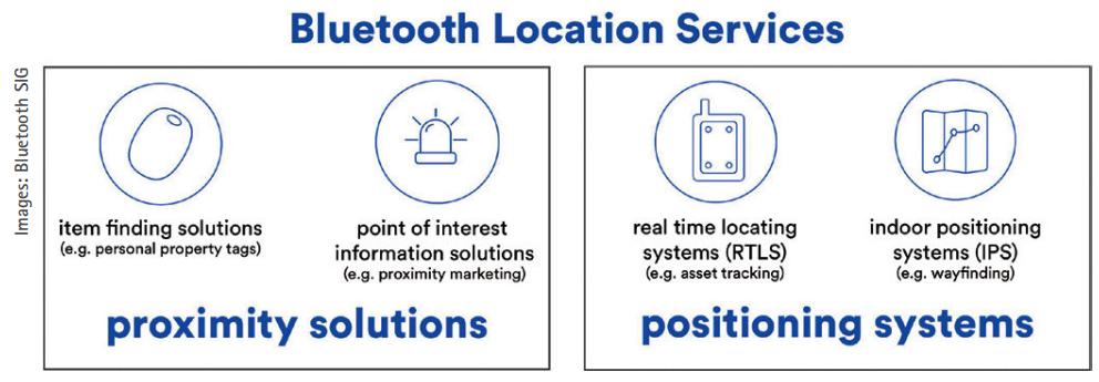 基于蓝牙的位置追踪服务解决方案