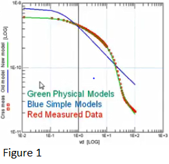 寬禁帶生態系統:碳化硅功率MOSFET模型的部分特性