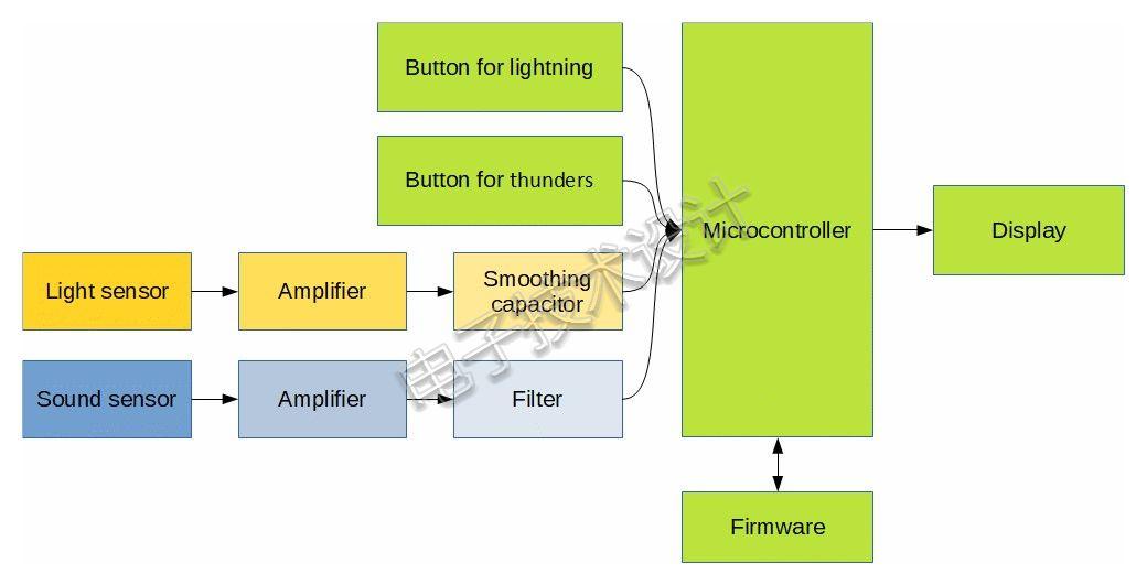 简单的闪电测量电子电路实现方案