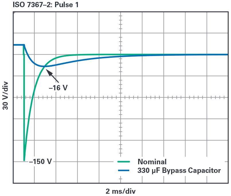 ADI新型LT8210控制方案为汽车电子系统提供...