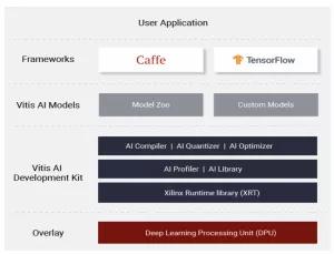 赛灵思FPGA与VMware vSphere相结合实现高吞吐量、低时延ML推断性能