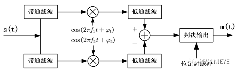 FSK信号的解调原理 自适应解调FSK原理