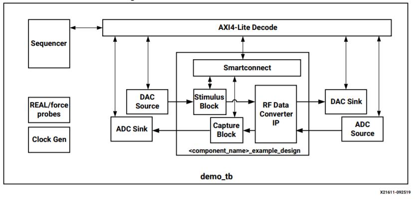RF Data Converter IP设计仿真...