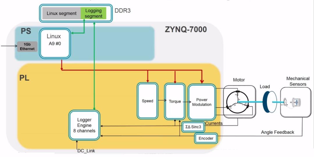 基于IIoT-EDDP开源平台和PYNQ软件框架的电机控制