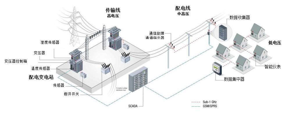 低于1GHz連接的電網終端設備設計方案