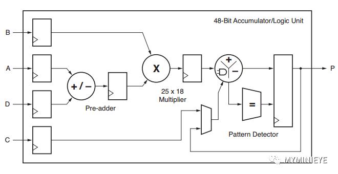 FPGA中如何充分利用DSP资源,DSP48E1内部详细资源介绍