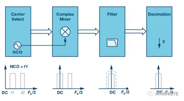 数字下变频概念及matlab实验结果