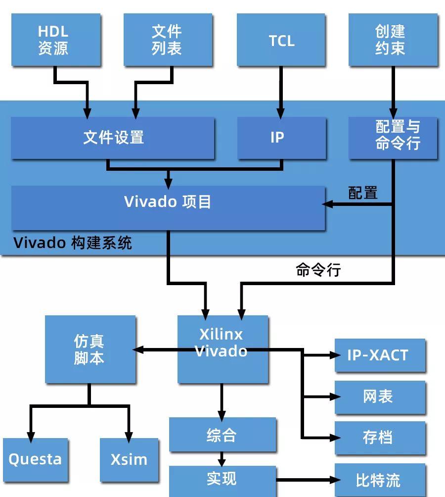 如何实现 FPGA 构建环境的自动化